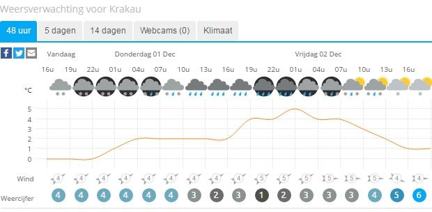 weersverwachting-krakau